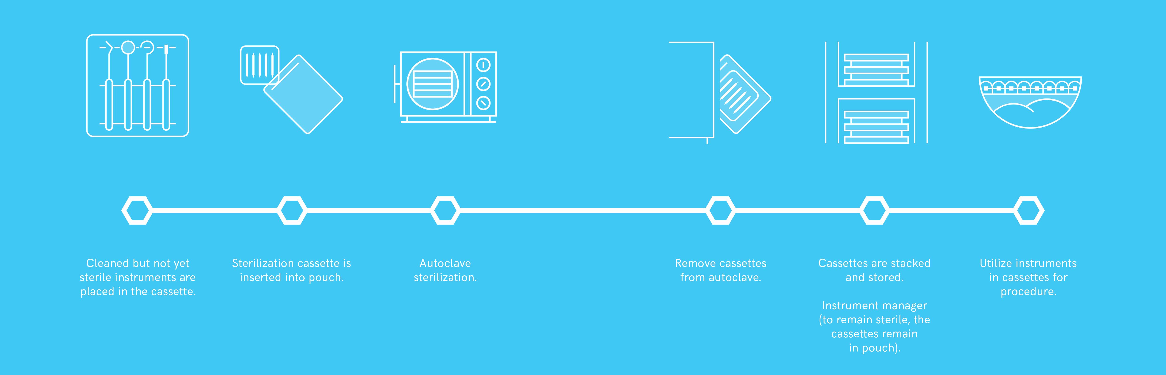 sterilization-schematics-3